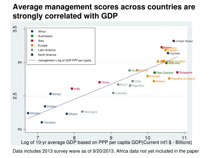 Average management scores across countries are strongly correlated with GDP