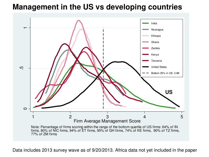 Management in the US vs developing countries