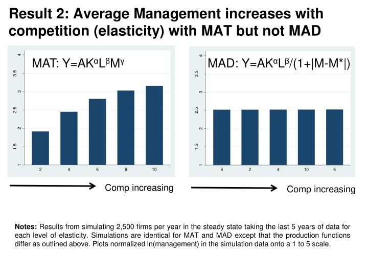 Result 2: Average Management increases with competition (elasticity) with MAT but not MAD