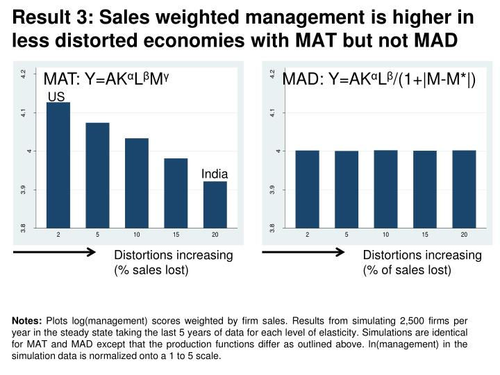 Result 3: Sales weighted management is higher in less distorted economies with MAT but not MAD