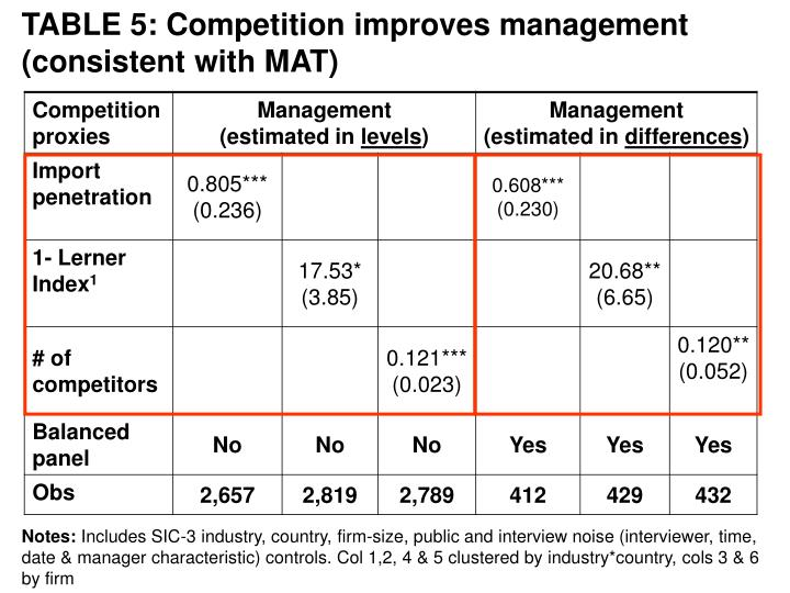 TABLE 5: Competition improves management (consistent with MAT)