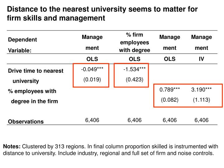 Distance to the nearest university seems to matter for firm skills and management