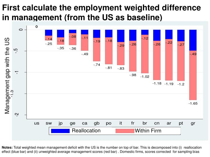First calculate the employment weighted difference in management (from the US as baseline)