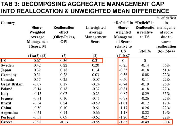 TAB 3: DECOMPOSING AGGREGATE MANAGEMENT GAP INTO REALLOCATION & UNWEIGHTED MEAN DIFFERENCE