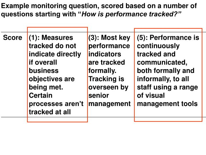 Example monitoring question, scored based on a number of questions starting with ""