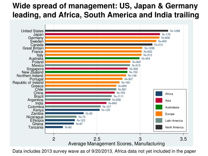 Wide spread of management: US, Japan & Germany leading, and Africa, South America and India trailing