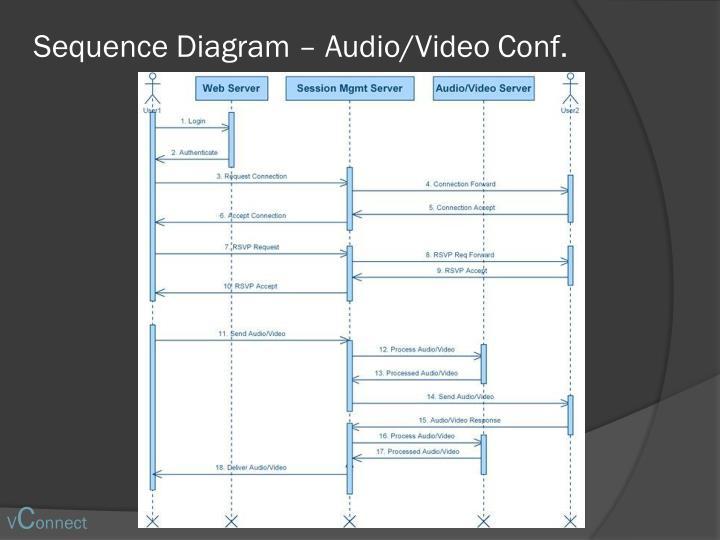 Sequence Diagram – Audio/Video Conf.