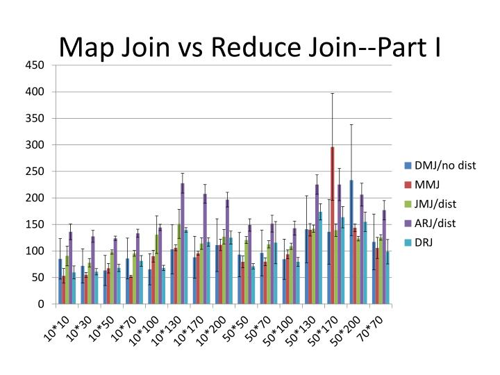 Map Join vs Reduce Join--Part I