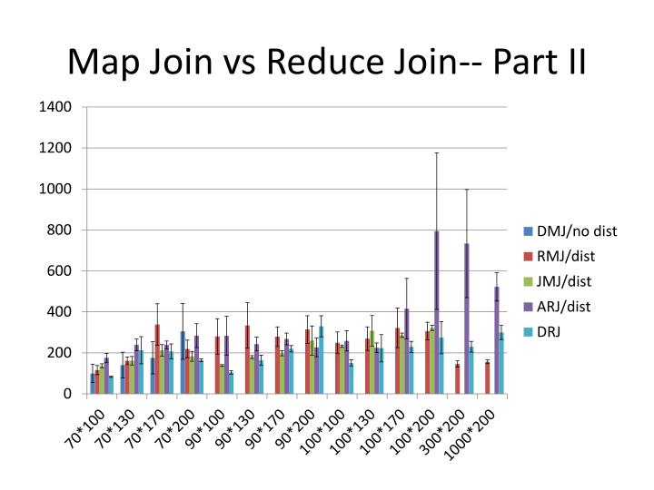 Map Join vs Reduce Join-- Part II