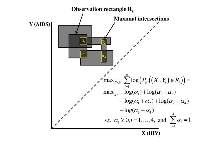 Observation rectangle R