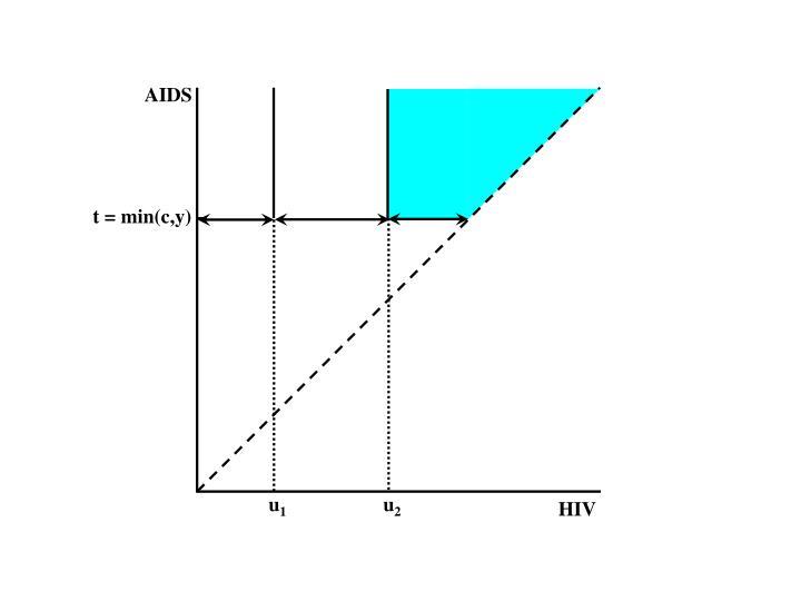 t = min(c,y)
