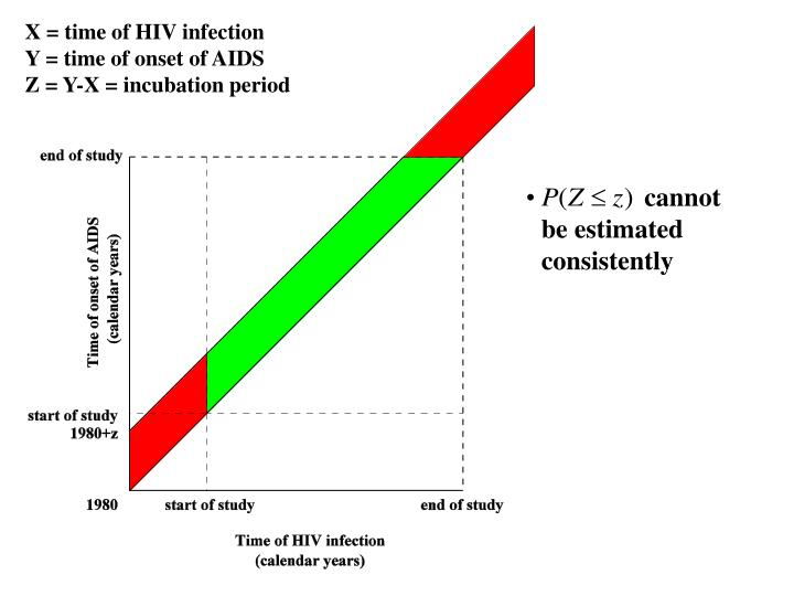 X = time of HIV infection