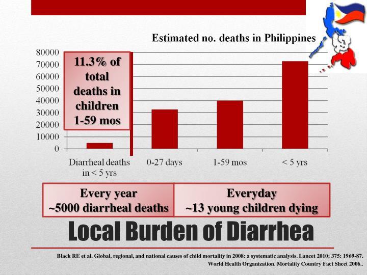 11.3% of total deaths in children   1-59
