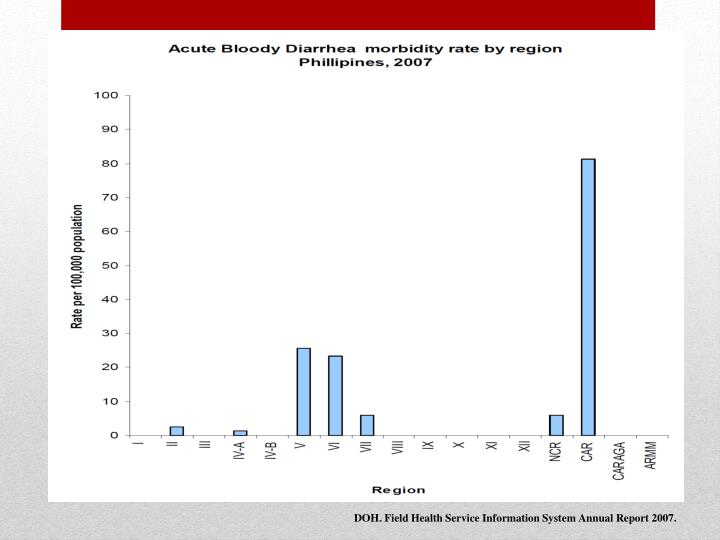 DOH. Field Health Service Information System Annual Report 2007.