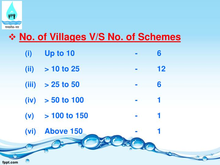 No. of Villages V/S No. of Schemes