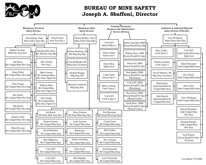 BUREAU OF MINE SAFETY