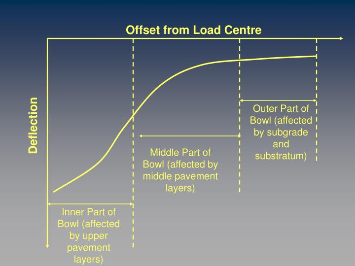 Offset from Load Centre