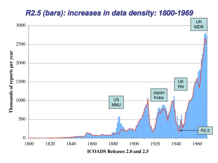 R2.5 (bars): increases in data density: 1800-1969