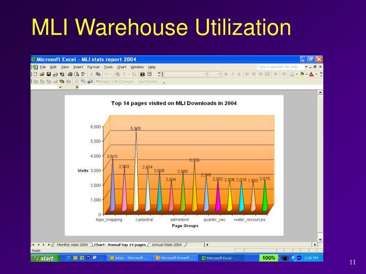 MLI Warehouse Utilization