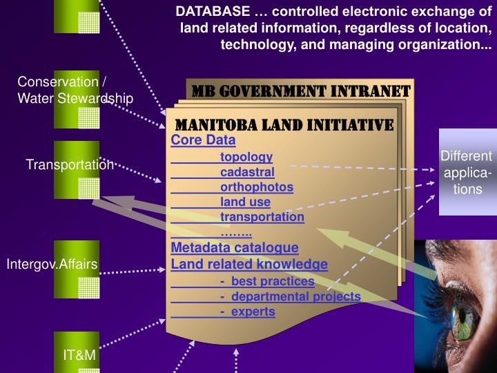 DATABASE … controlled electronic exchange of land related information, regardless of location, technology, and managing organization...