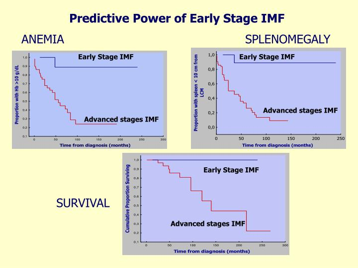 Predictive Power of Early Stage IMF
