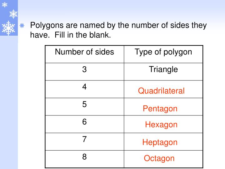 Polygons are named by the number of sides they have.  Fill in the blank.