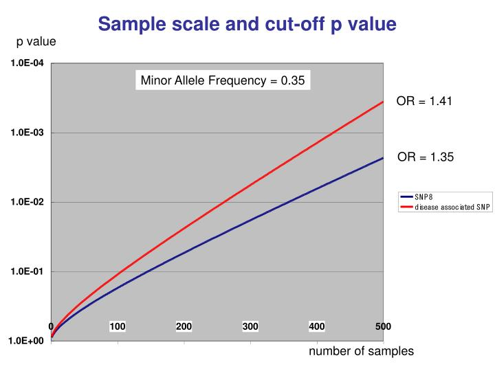 Sample scale and cut-off p value