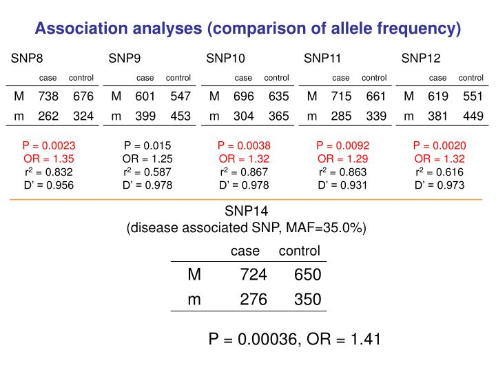 Association analyses (comparison of allele frequency)