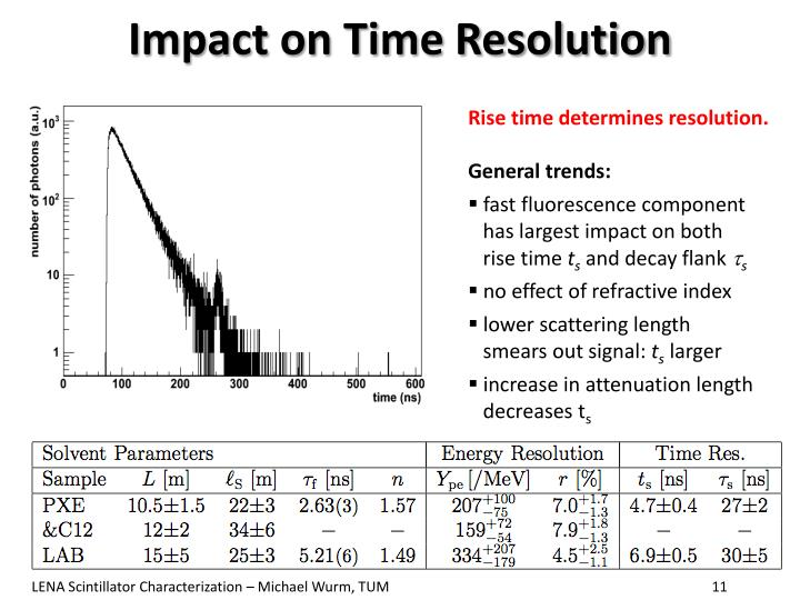 Impact on Time Resolution