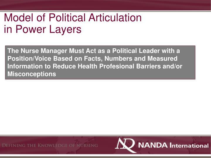 Model of Political Articulation