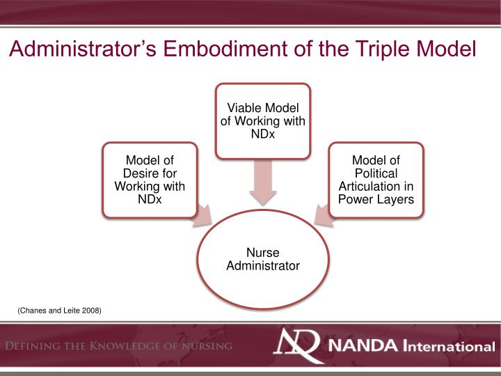 Administrator's Embodiment of the Triple Model