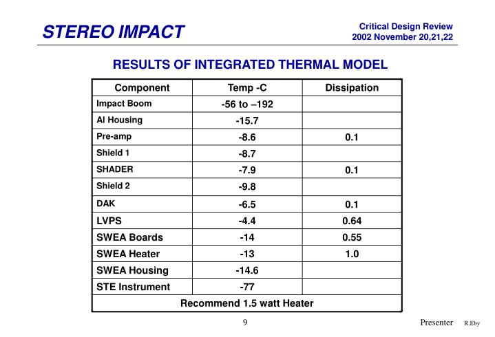 RESULTS OF INTEGRATED THERMAL MODEL