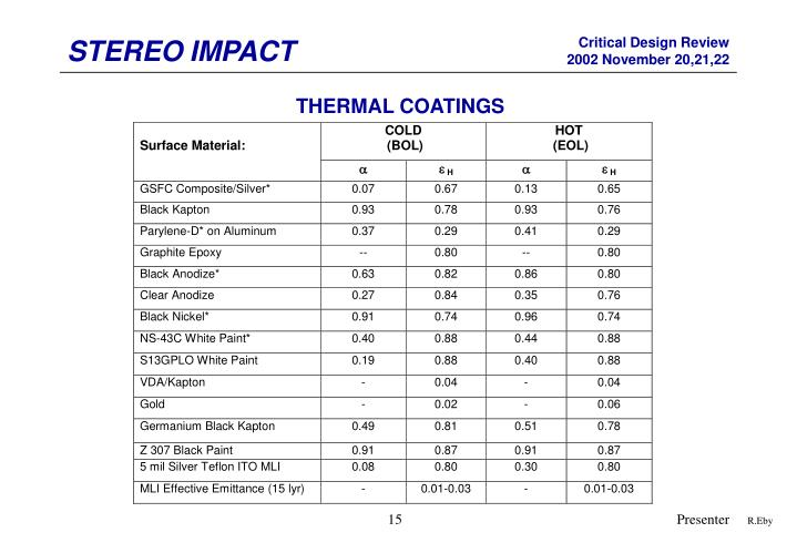 THERMAL COATINGS