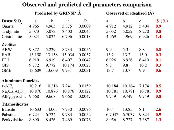 Observed and predicted cell parameters comparison