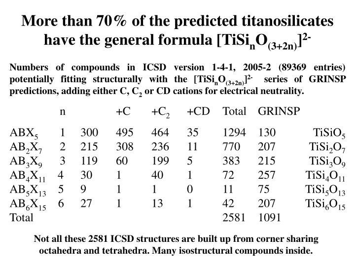 More than 70% of the predicted titanosilicates have the general formula [TiSi