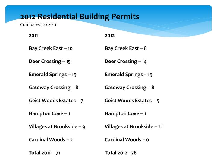 2012 Residential Building Permits