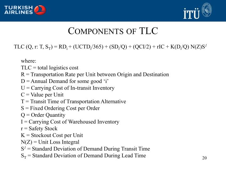 Components of TLC