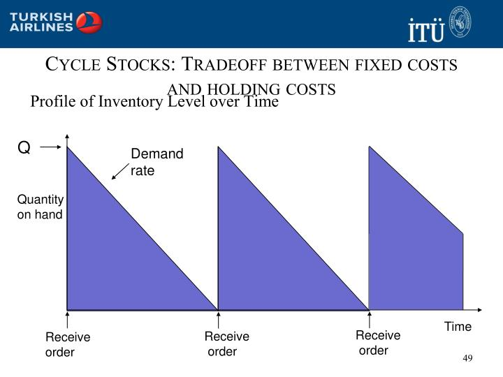 Cycle Stocks: Tradeoff between fixed costs and holding costs