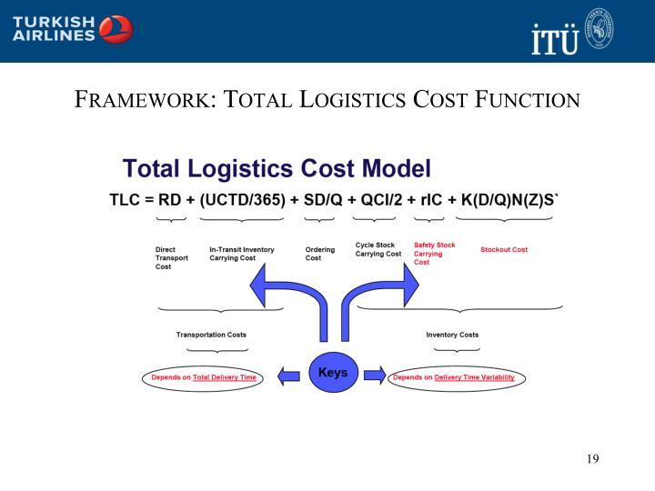 Framework: Total Logistics Cost Function