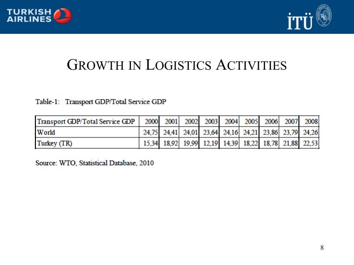 Growth in Logistics Activities