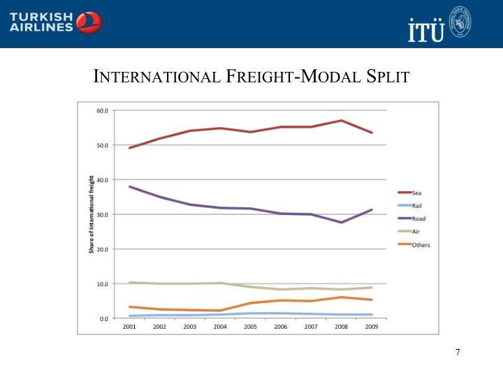 International Freight-Modal Split