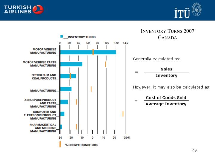 Inventory Turns 2007 Canada