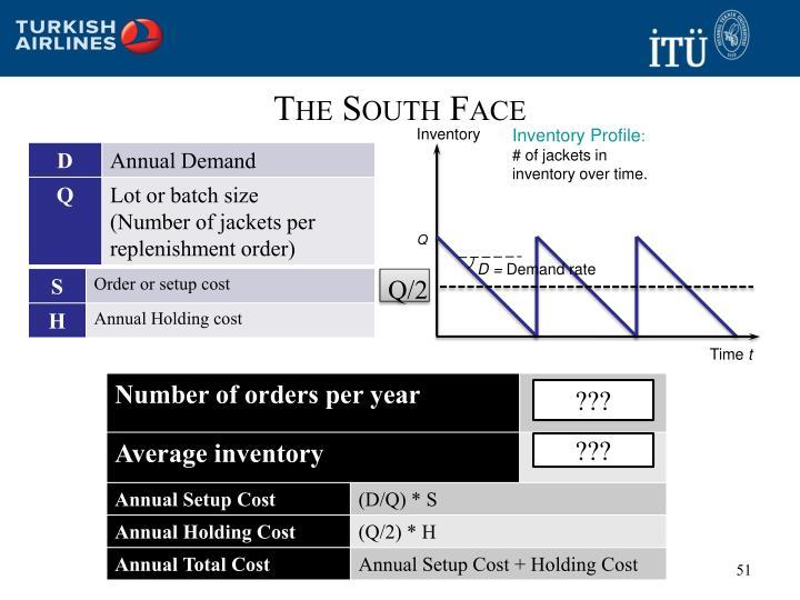 Inventory Profile
