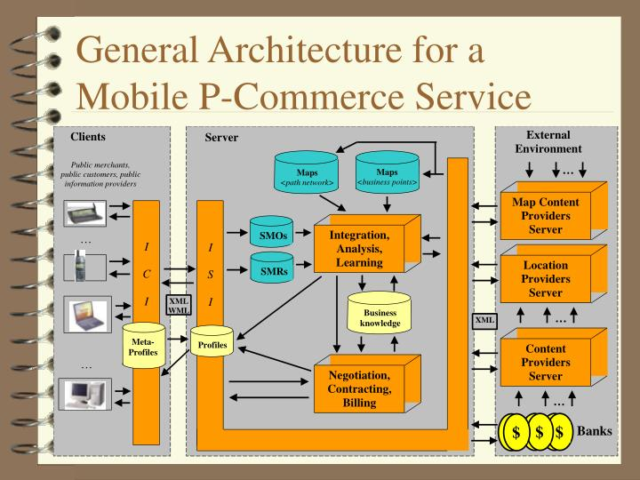 General Architecture for a Mobile P-Commerce Service
