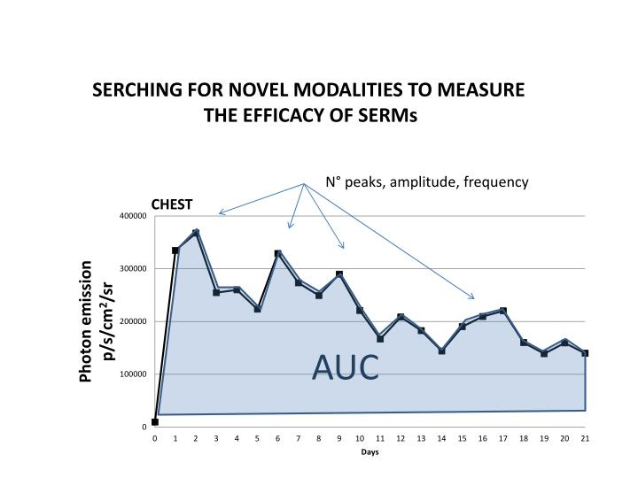SERCHING FOR NOVEL MODALITIES TO MEASURE