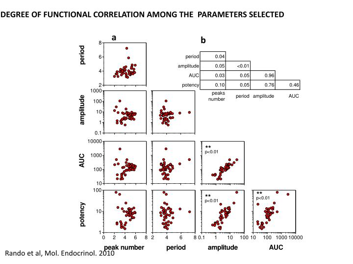 DEGREE OF FUNCTIONAL CORRELATION AMONG THE  PARAMETERS SELECTED