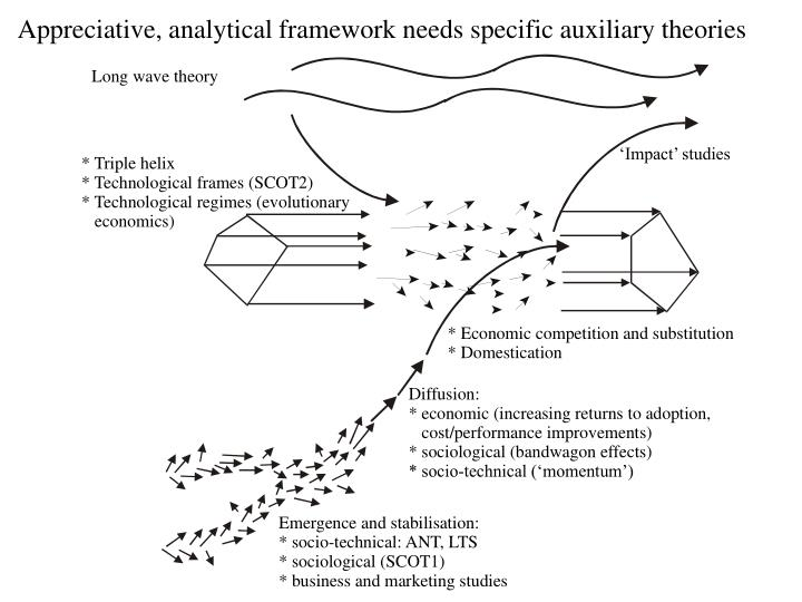 Appreciative, analytical framework needs specific auxiliary theories