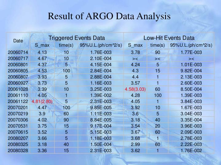 Result of ARGO Data Analysis