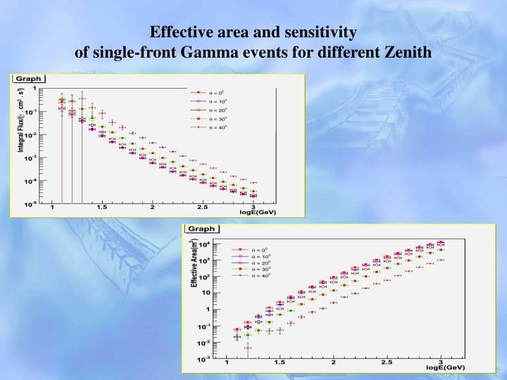 Effective area and sensitivity