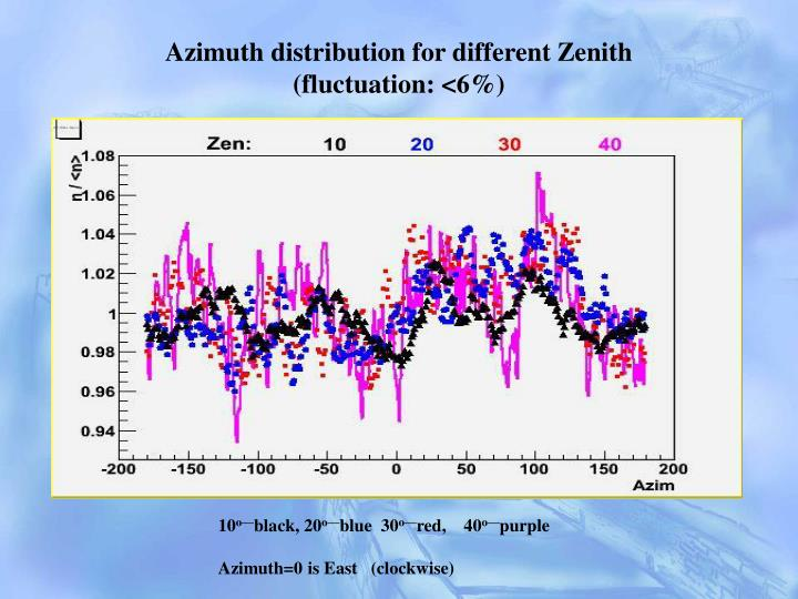 Azimuth distribution for different Zenith